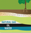 A diagram showing how natural gas is below the ground but above oil and water